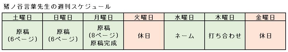 猪ノ谷言葉先生 週刊連載 スケジュール